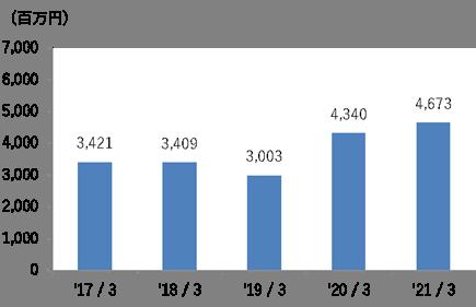 営業損益グラフ