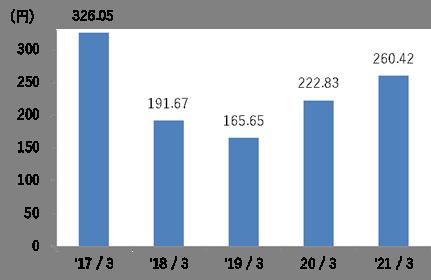 1株当たり当期純利益グラフ