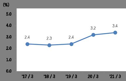 総資産経常利益率(ROA)グラフ
