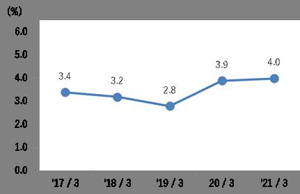 売上高営業利益率グラフ