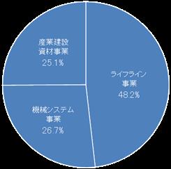 セグメント別業績グラフ