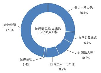 発行済み株式総数グラフ