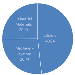 Sales by business segment (March 2011)